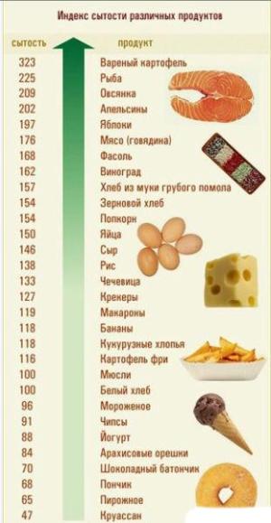 Калорійність готових страв: як розрахувати? Таблиця калорійності готових страв