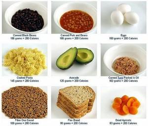 Краща дієта на основі підрахунку калорій